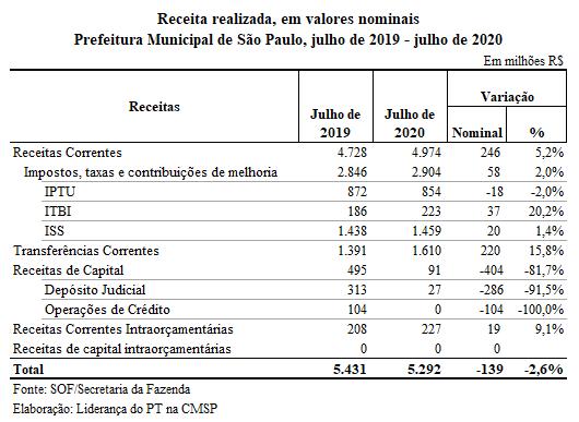 receita realizada 2020
