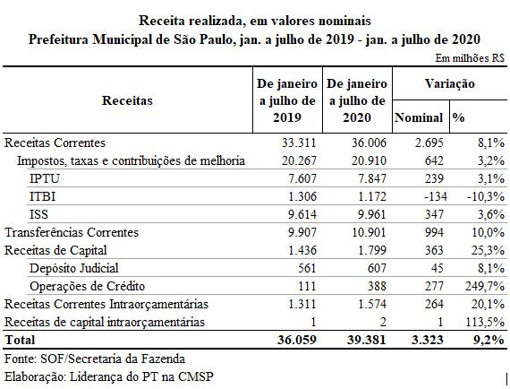 receita sp 2020