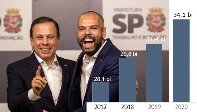 aumento de impostos São Paulo