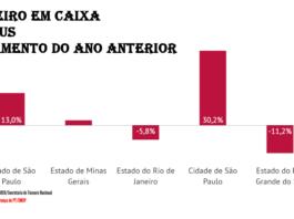 disponibilidade em caixa prefeitura de São Paulo