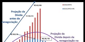Dívida de São Paulo